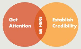 Establish sales credibility