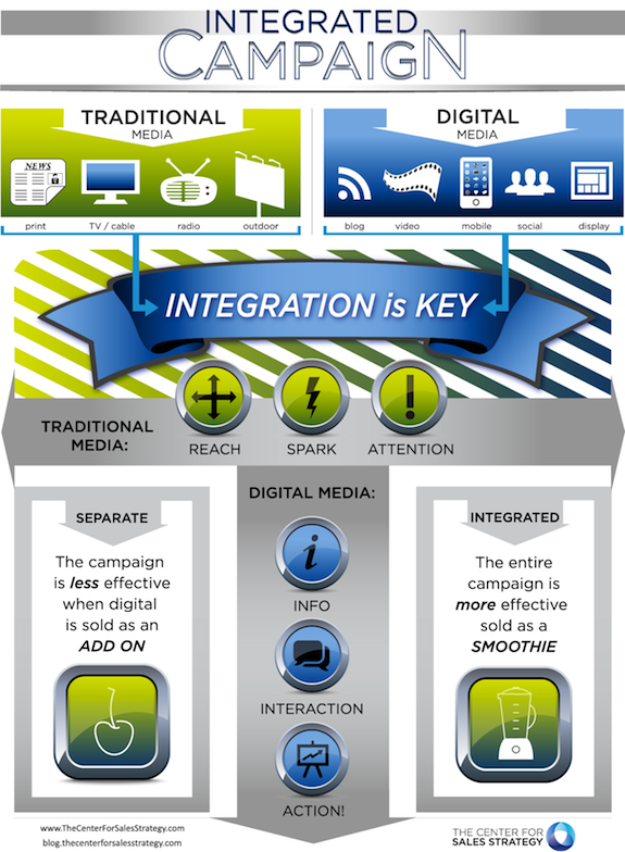 Integrated Marketing Solution