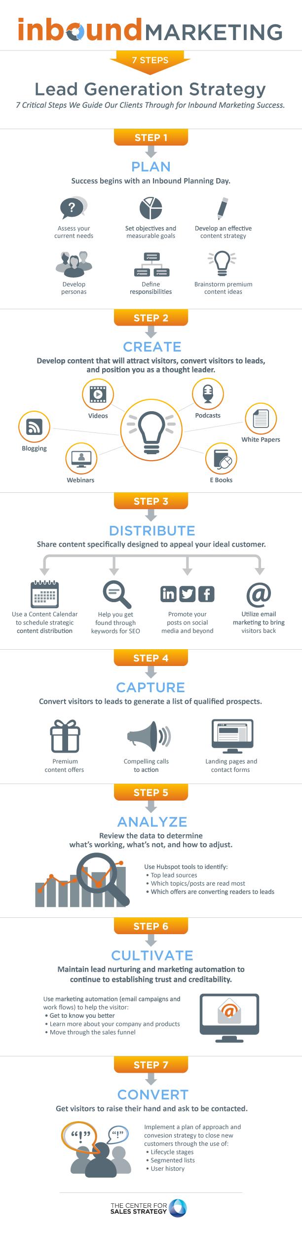 Inbound Marketing Infographic 01