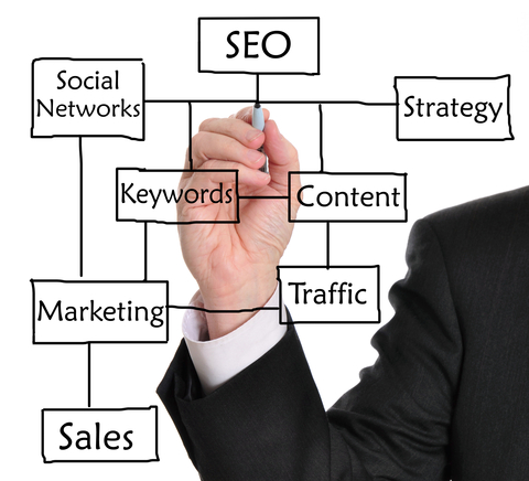 Google changes to your digital marketing strategy