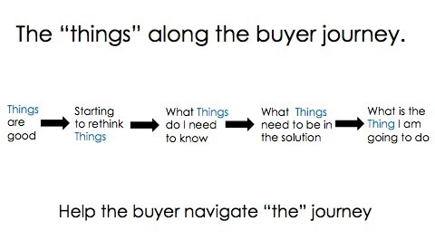 Buyer Journey Image-1.jpeg
