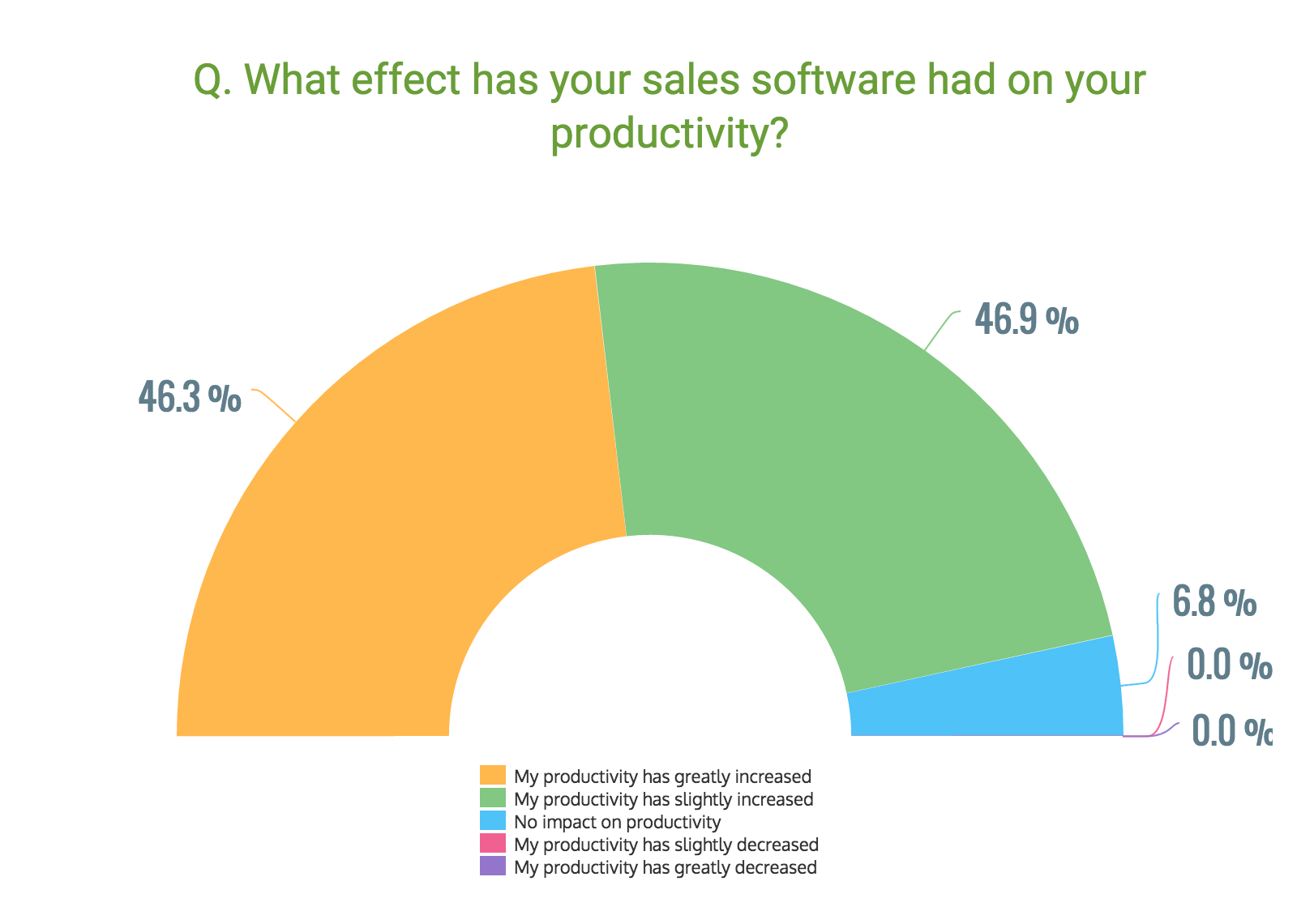 Effect_of_sales_software_on_productivity_GetApp_2016.png