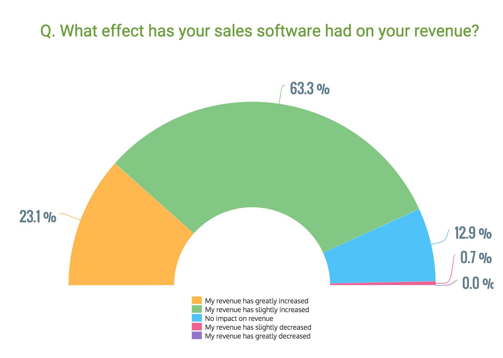 Effect_of_sales_software_on_revenue_GetApp_2016.png