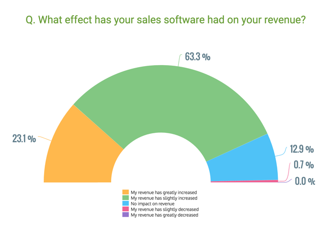 Effect_of_sales_software_on_revenue_GetApp_2016.png