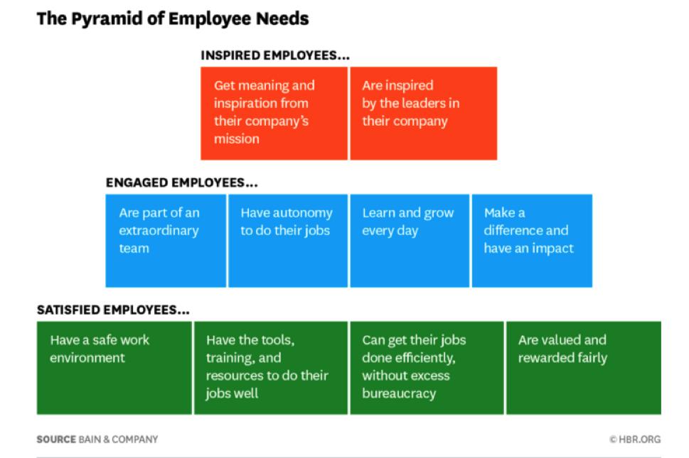 Pyramid_of_Employee_Needs