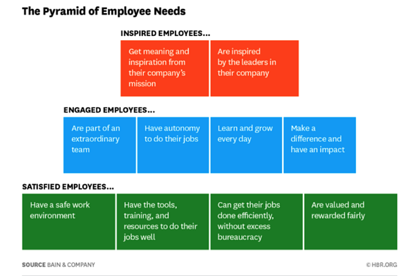 Pyramid_of_Employee_Needs