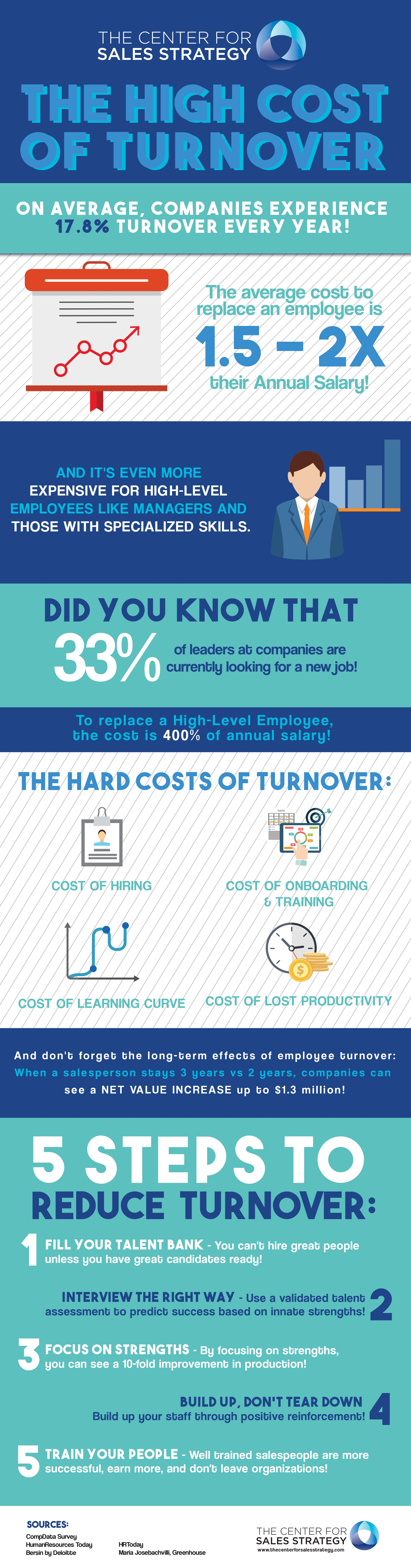 The High Cost Of Turnover_updated.jpg