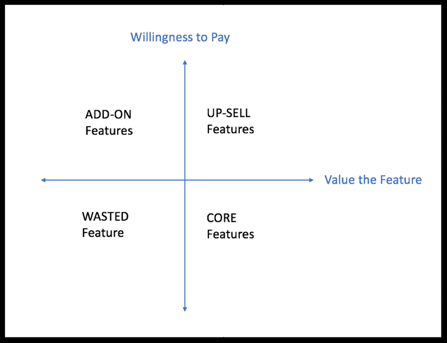 willingness to pay and value the feature