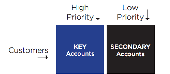 key and secondary accounts