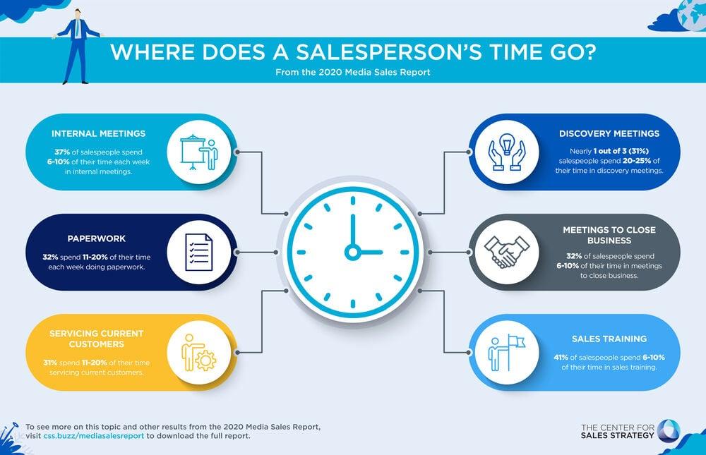 large-Salespersons Time-InfoG-01-1